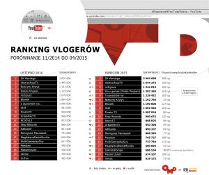 ranking_Vlogerow_04_2015