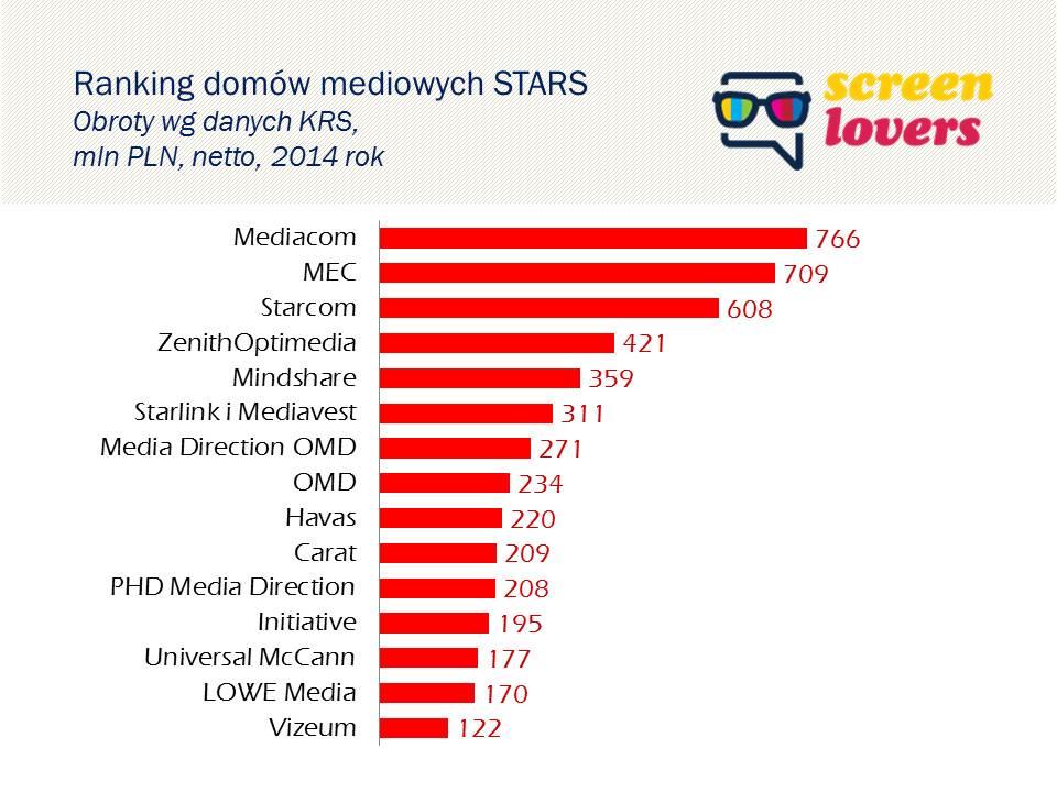 Stars_ranking_domow_mediowych_2014
