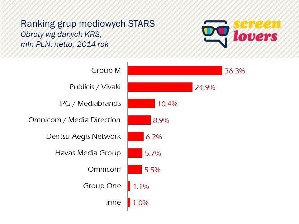 Stars_ranking_grup_mediowych_2014