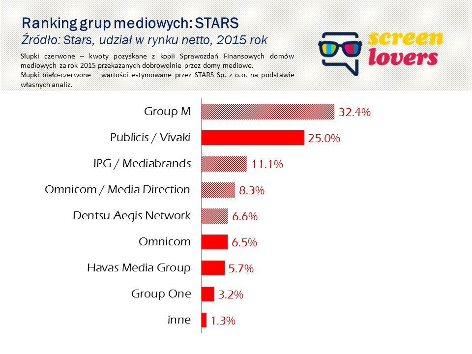 Stars -2015 2